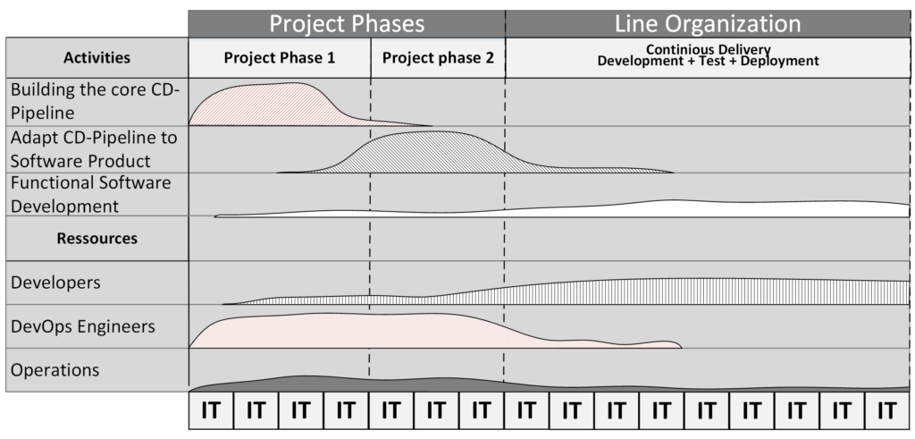 Continuous Delivery Phases
